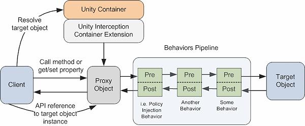 Unity Interception Techniques - Microsoft Enterprise Library