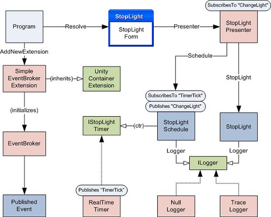 Walkthrough: The Unity Event Broker Extension QuickStart