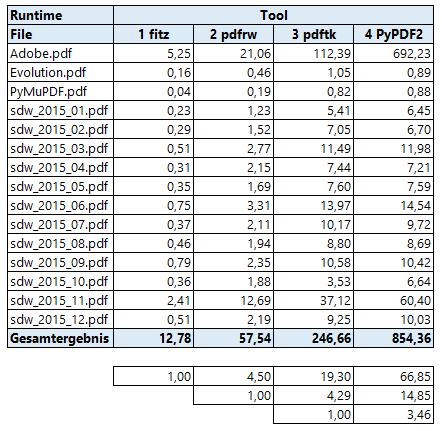 Appendix 1: Performance - PyMuPDF Documentation