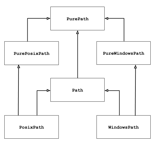 11 1  pathlib — Object-oriented filesystem paths - Python