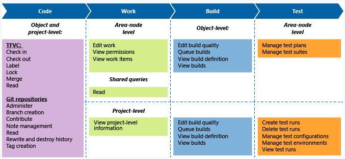 Permission reference for Team Foundation Server - Visual Studio Team
