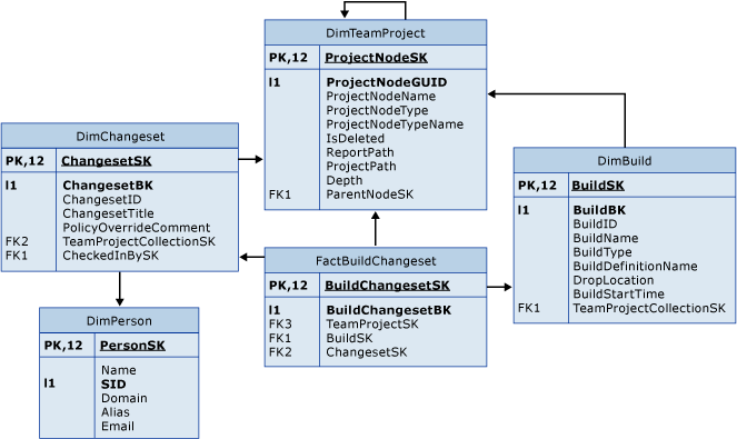 Build Changeset tables - Visual Studio Team Foundation